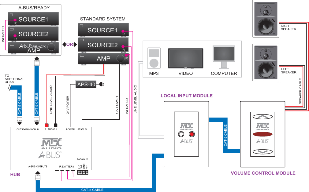 similiar audio distribution system keywords room audio system wiring on multi room audio distribution system