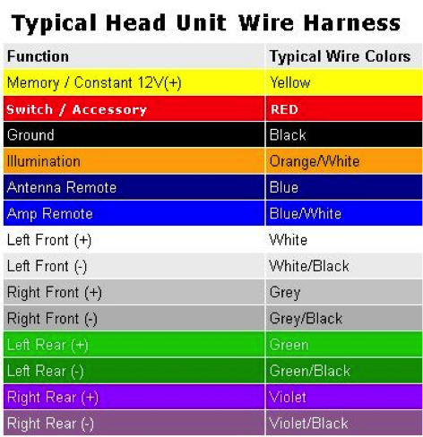 wire harness chart