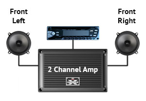 why add a car audio amplifier? mtx audio serious about sound® lan cable wiring mtx two channel amplifier layout