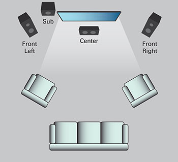 How to Design a Surround Sound System For Your Home Theater ... Home Surround Sound Systems Wiring Diagram For Wall on