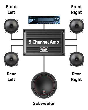 hook up 3 subs 2 channel amp For useful information about marine stereo systems watch this video: wiring speakers to your a 4 channel amplifier may be able to power up to power the sub.