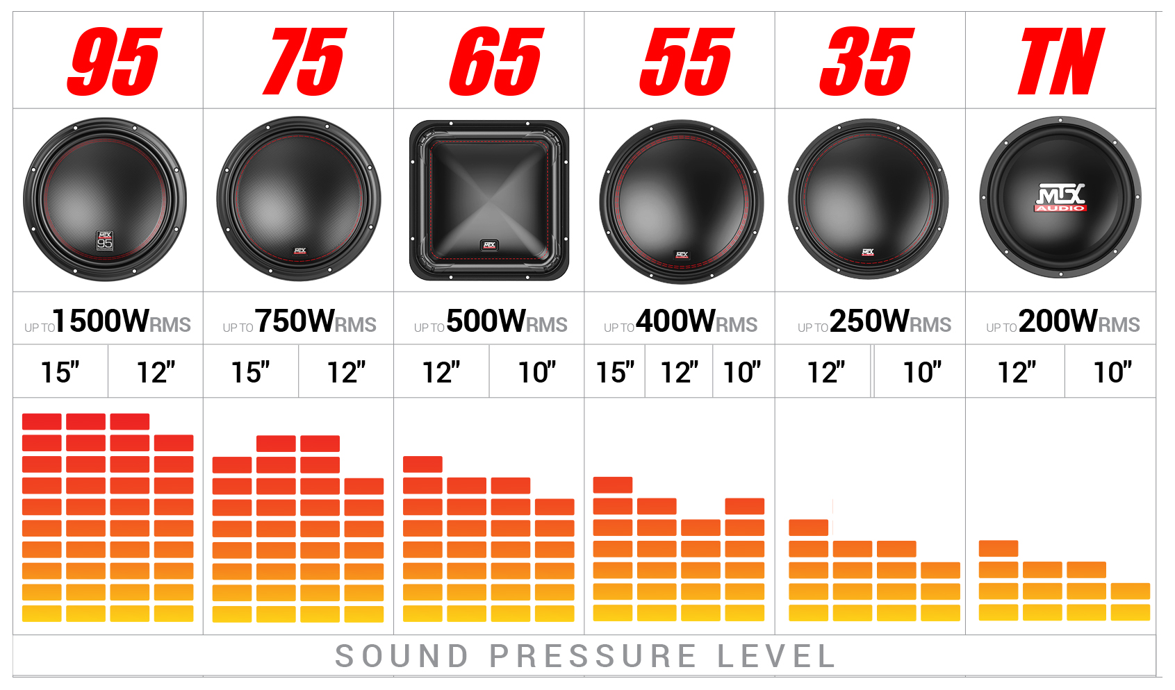 MTX Subwoofer Graphical Performance Chart