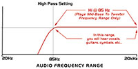MTX High Pass Crossover Frequency Graph